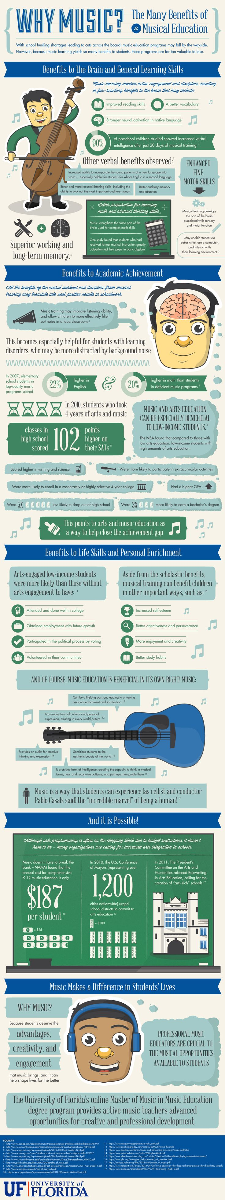 importance of learning and teaching music along with the benefits that rise from music education